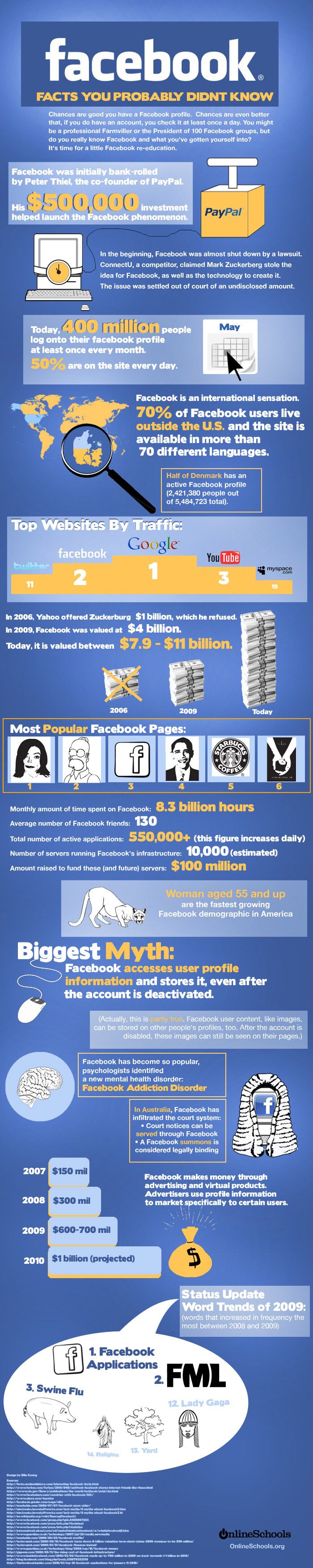 Facebook: Facts You Probably Didn't Know
